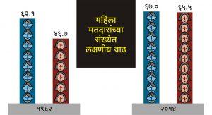 'निवडणूक आयोगाच्या आकडेवारीवर आधारित'