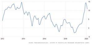 Figure 8 Food inflation rates in India, January 2012 to February 2020 (Source: Tradingeconomics)